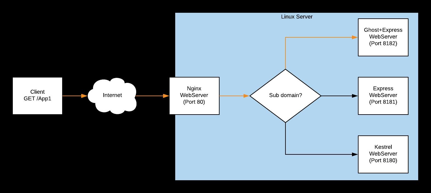 Reverse-Proxy - Basic Example Diagram